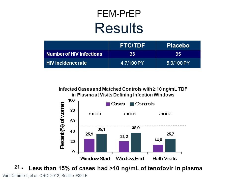 FEM-PrEP Results FTC/TDF Placebo