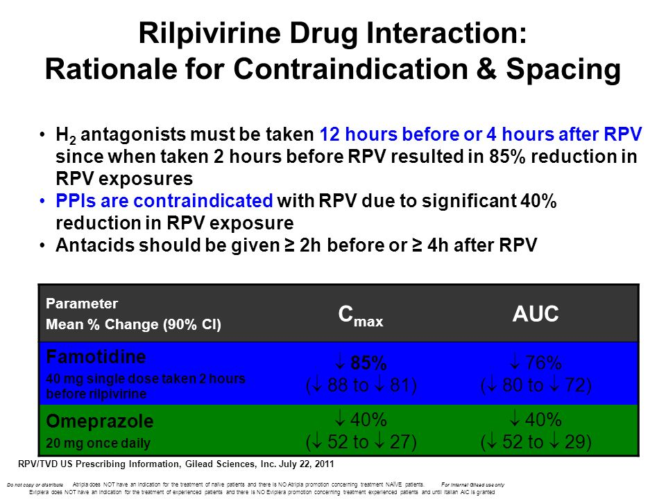 Rilpivirine Drug Interaction: Rationale for Contraindication & Spacing