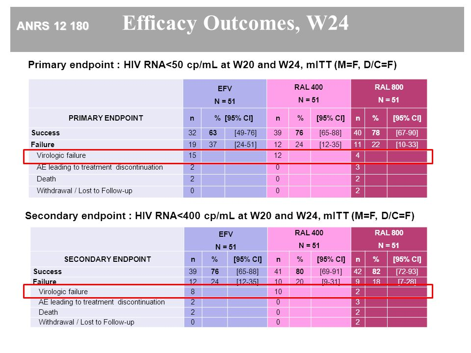 Efficacy Outcomes, W24 ANRS 12 180