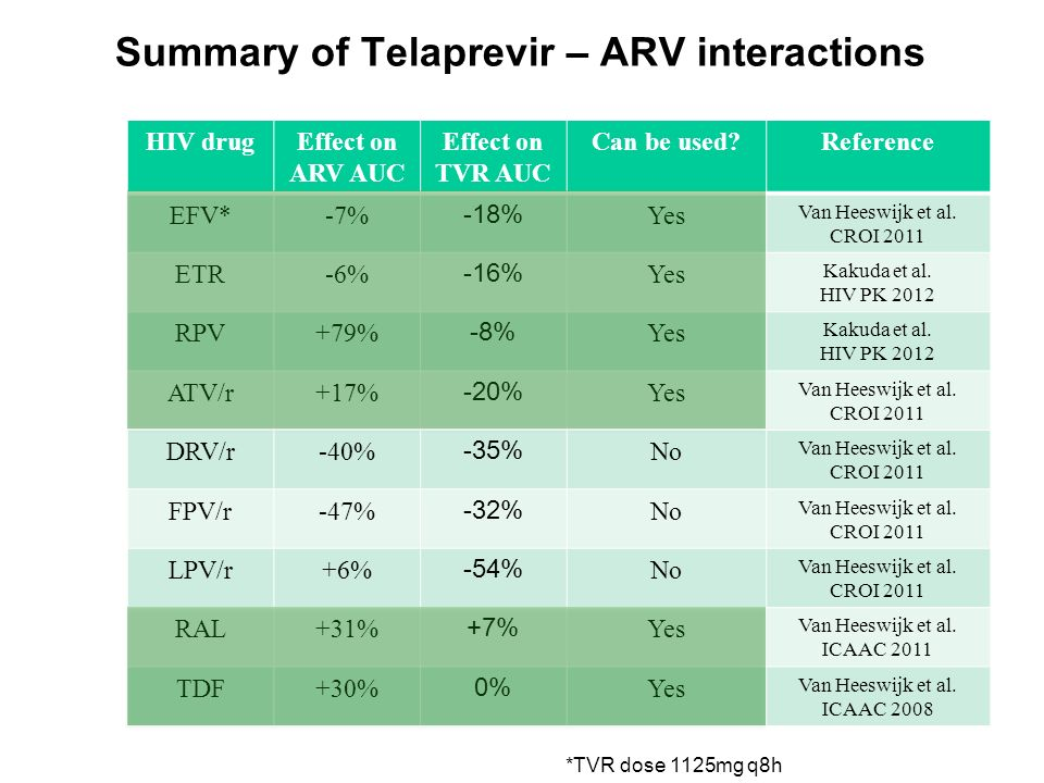 Summary of Telaprevir – ARV interactions