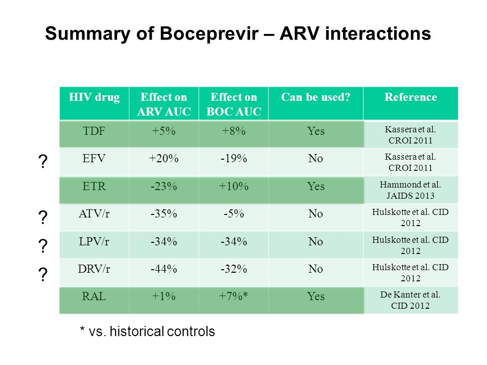 Summary of Boceprevir – ARV interactions
