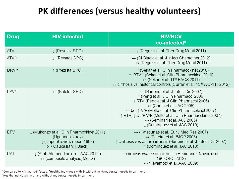 PK differences (versus healthy volunteers)
