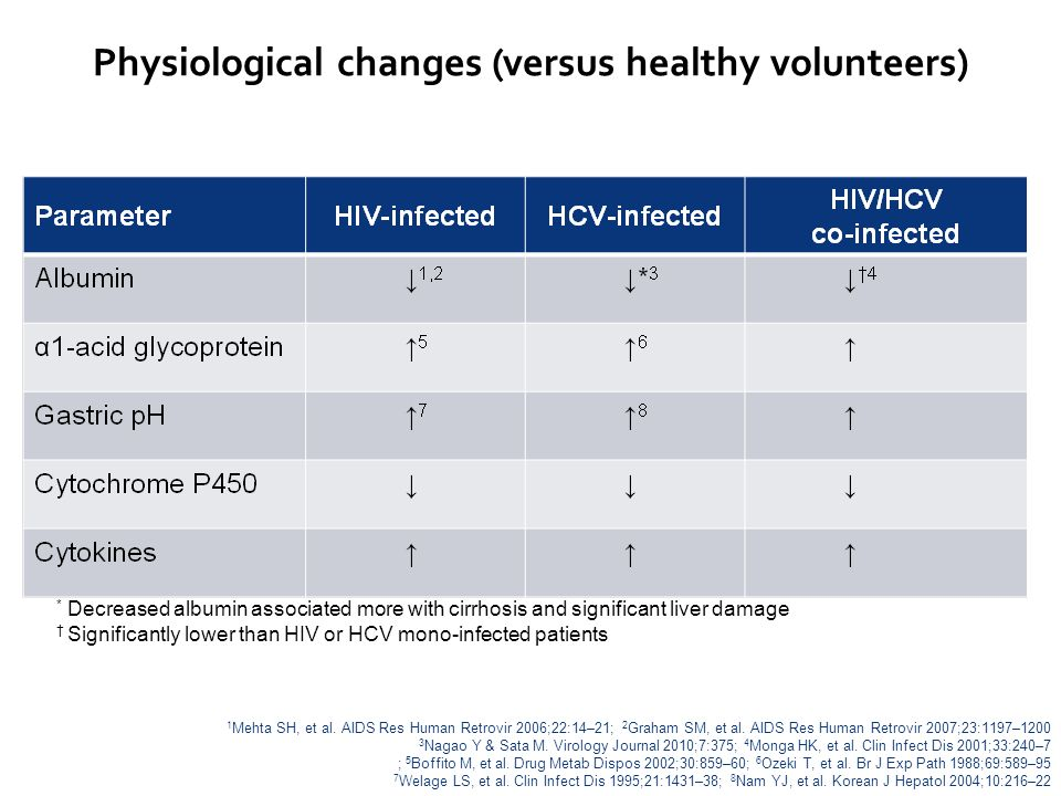 Physiological changes (versus healthy volunteers)