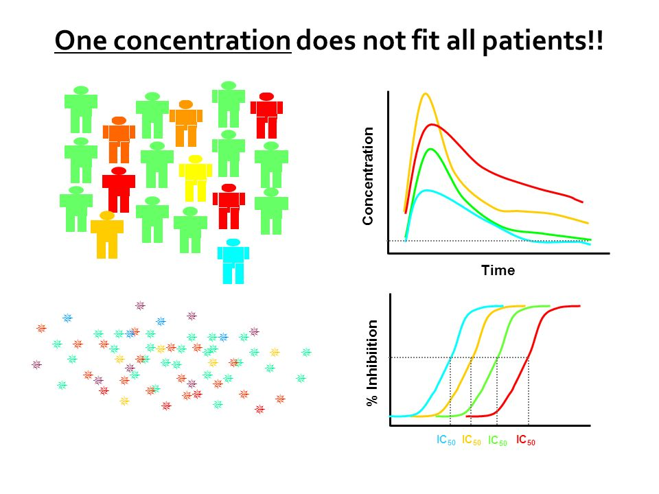 One concentration does not fit all patients!!