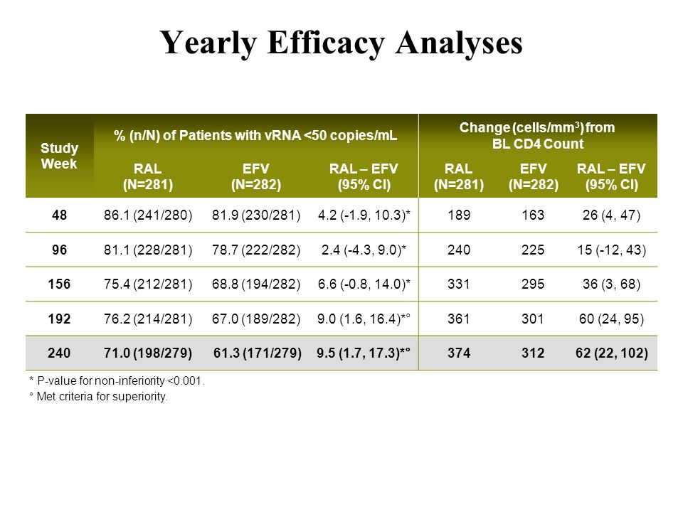Yearly Efficacy Analyses