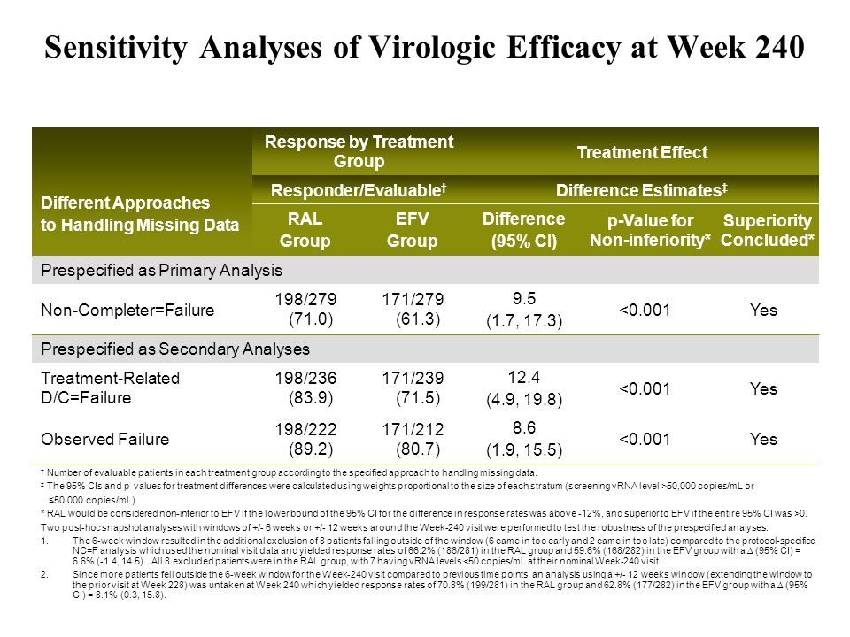 Sensitivity Analyses of Virologic Efficacy at Week 240
