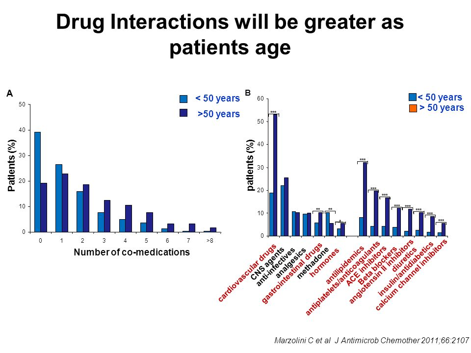 Drug Interactions will be greater as patients age