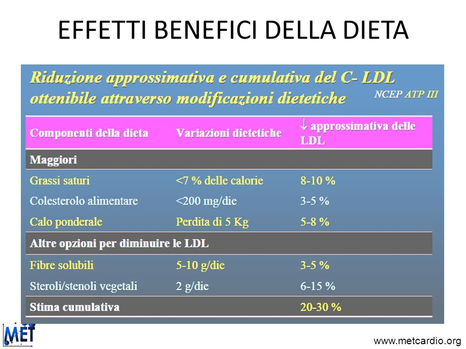 EFFETTI BENEFICI DELLA DIETA