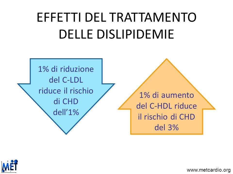 EFFETTI DEL TRATTAMENTO DELLE DISLIPIDEMIE