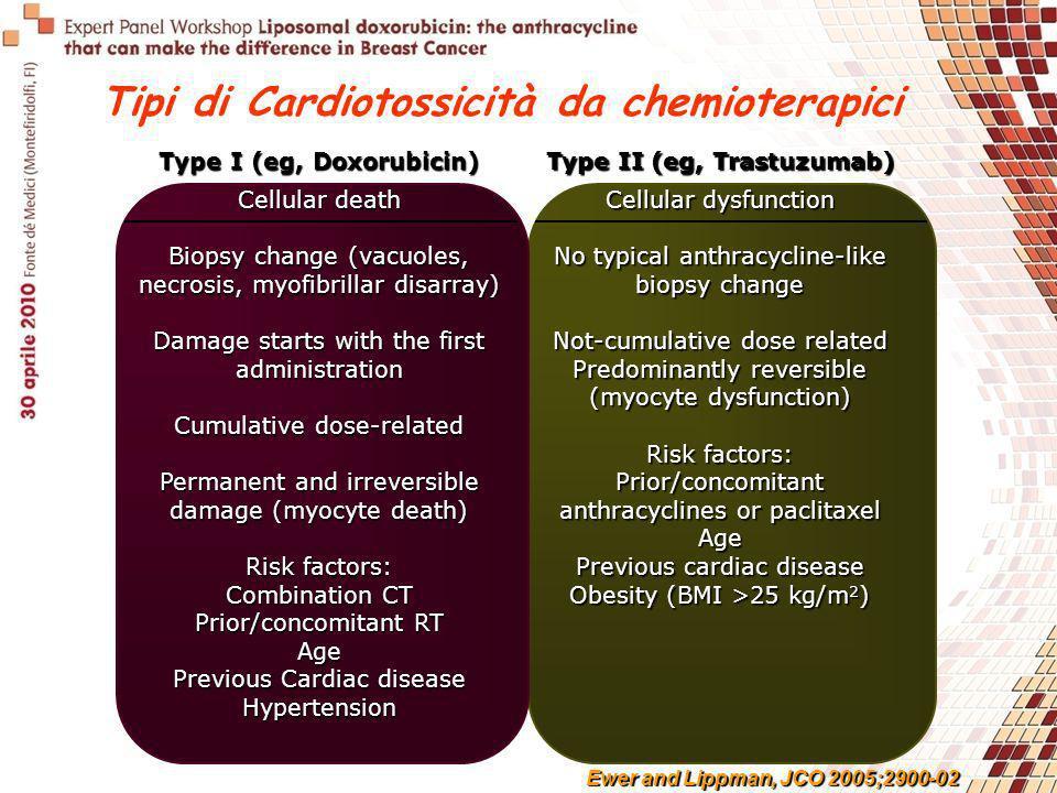 Tipi di Cardiotossicità da chemioterapici