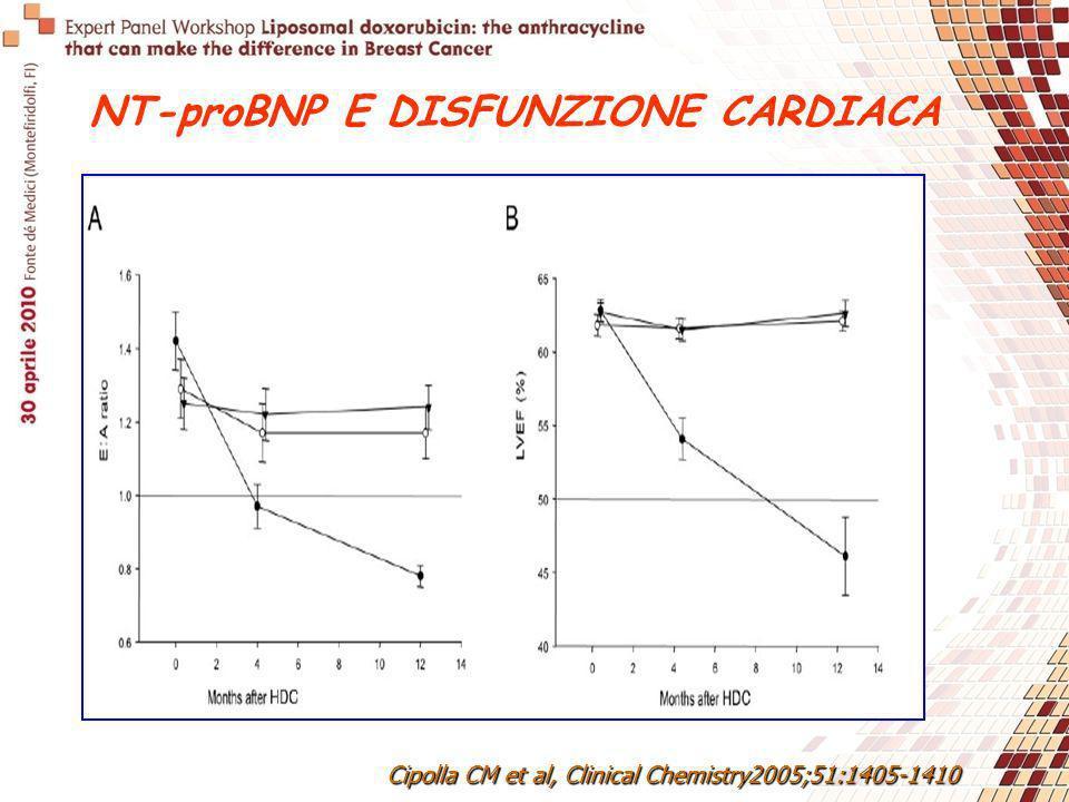 NT-proBNP E DISFUNZIONE CARDIACA