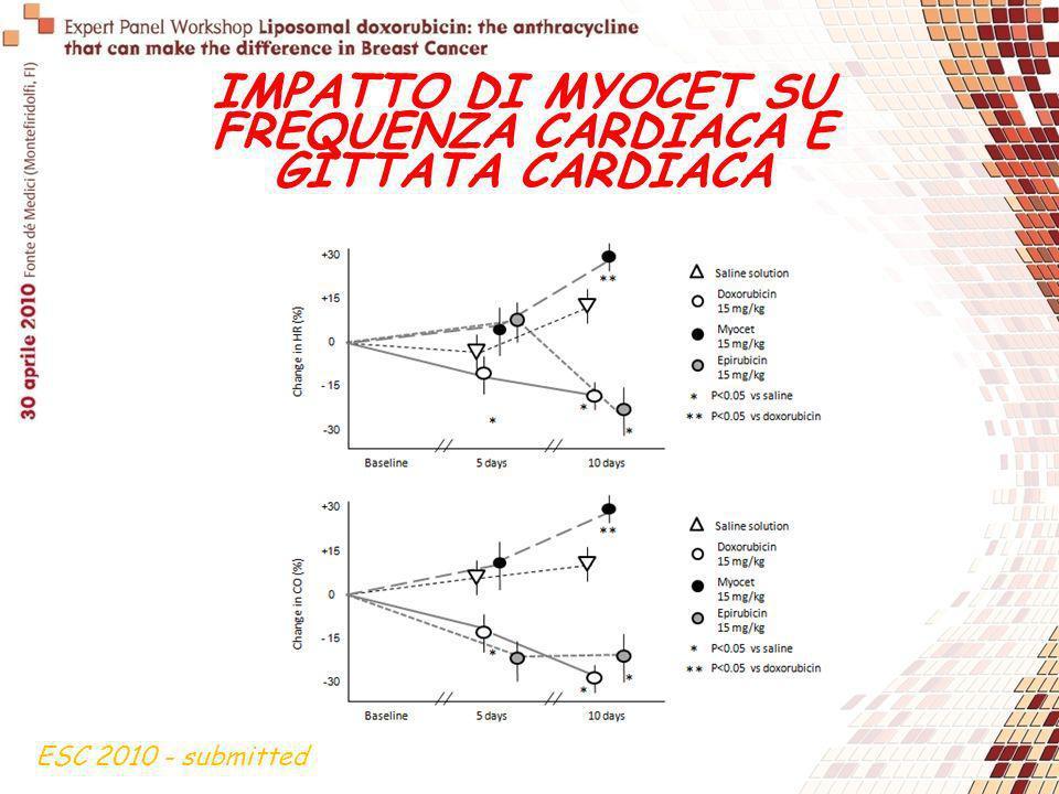 IMPATTO DI MYOCET SU FREQUENZA CARDIACA E GITTATA CARDIACA