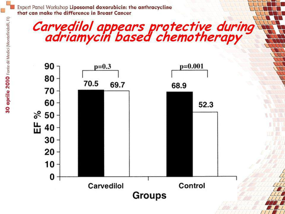 Carvedilol appears protective during adriamycin based chemotherapy