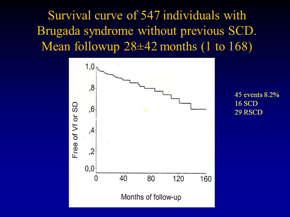 Survival curve of 547 individuals with Brugada syndrome without previous SCD. Mean followup 28±42 months (1 to 168)