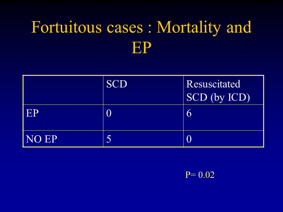 Fortuitous cases : Mortality and EP