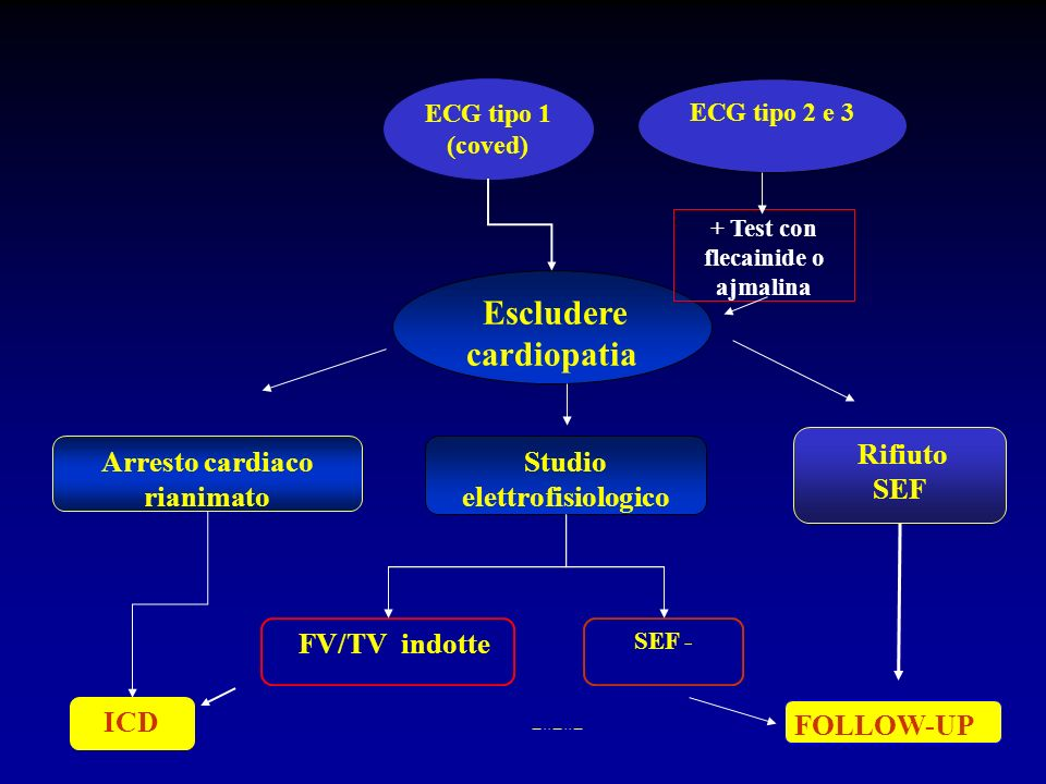 Escludere cardiopatia
