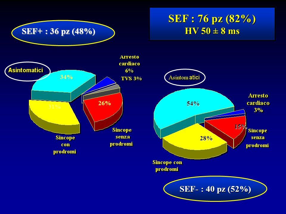 SEF : 76 pz (82%) HV 50 ± 8 ms SEF+ : 36 pz (48%) SEF- : 40 pz (52%)