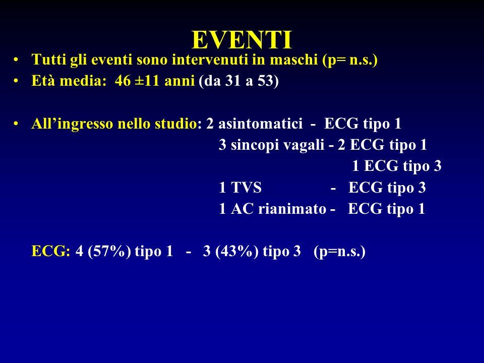 EVENTI Tutti gli eventi sono intervenuti in maschi (p= n.s.)