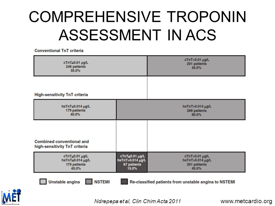 COMPREHENSIVE TROPONIN ASSESSMENT IN ACS