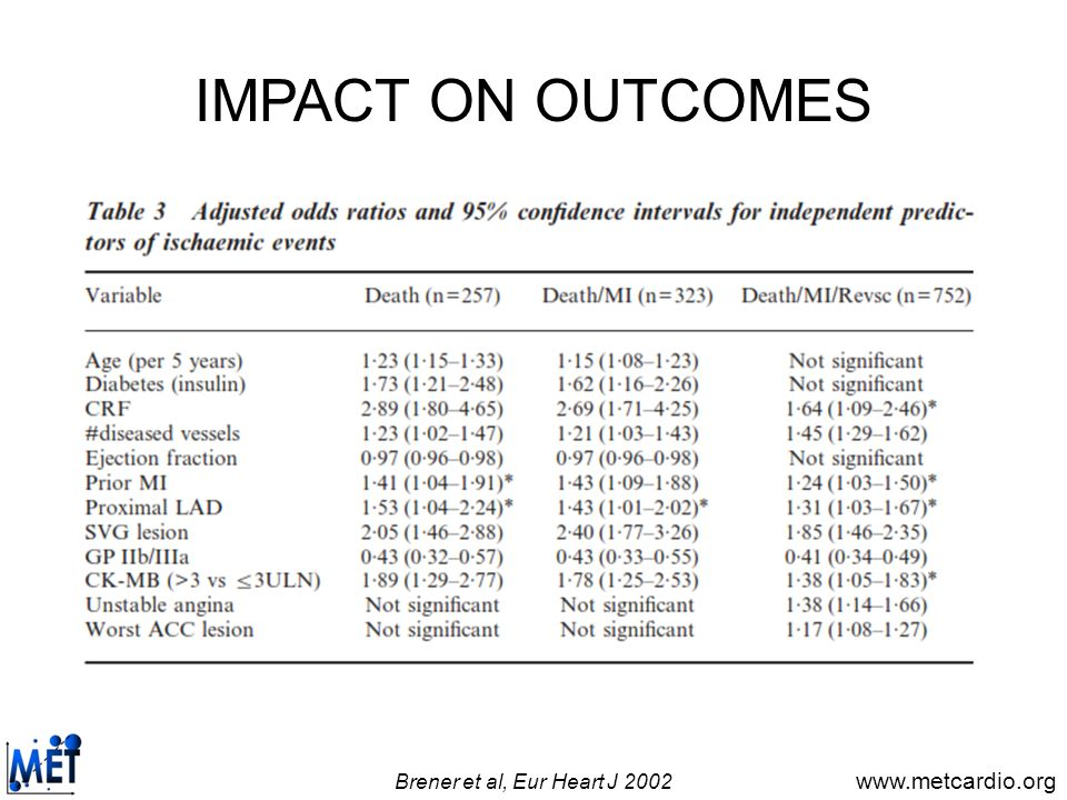 IMPACT ON OUTCOMES Brener et al, Eur Heart J 2002