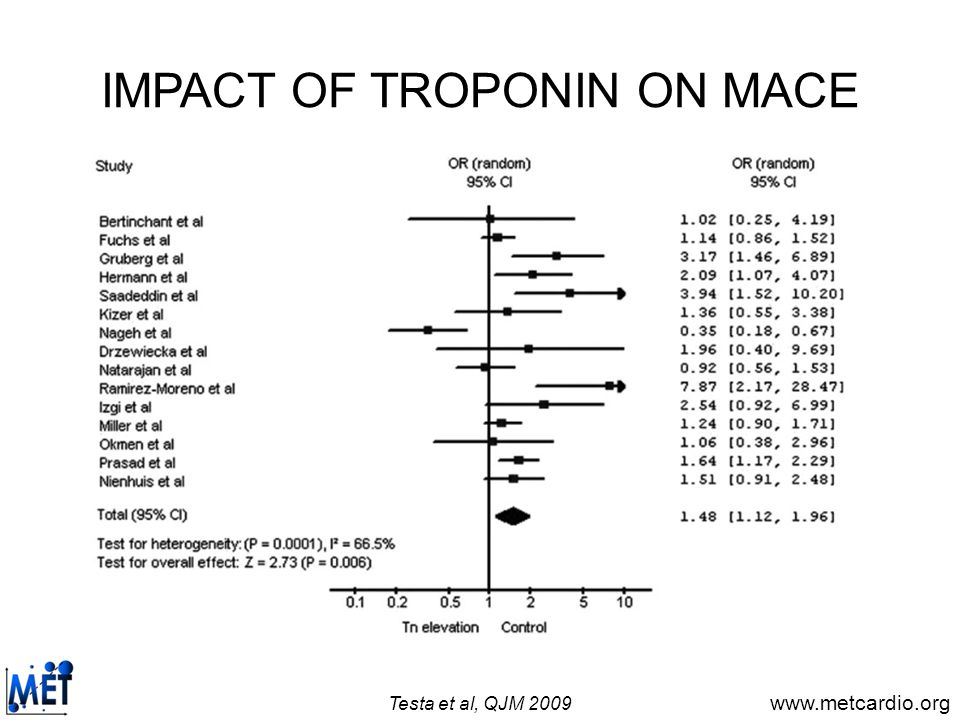 IMPACT OF TROPONIN ON MACE