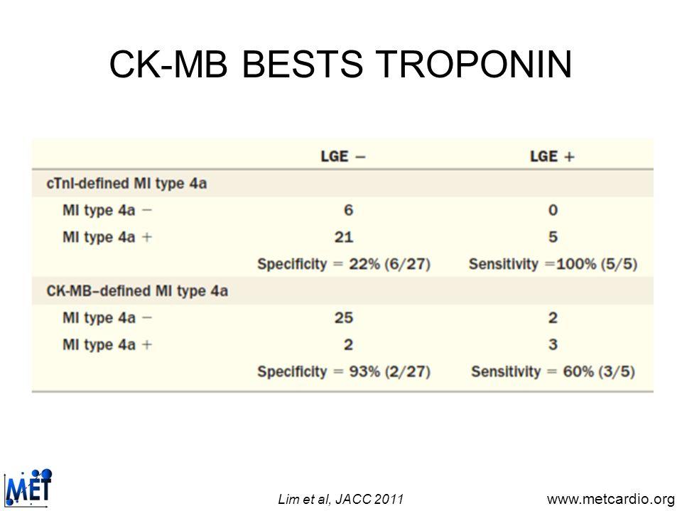 CK-MB BESTS TROPONIN Lim et al, JACC 2011