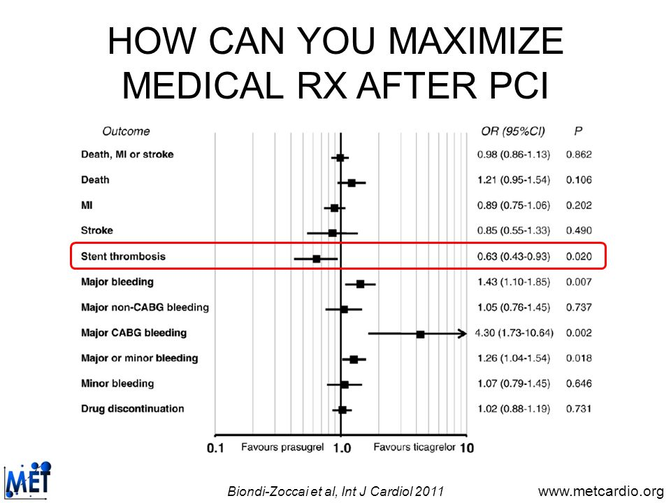 HOW CAN YOU MAXIMIZE MEDICAL RX AFTER PCI