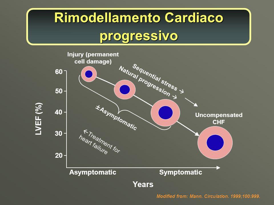 Rimodellamento Cardiaco progressivo