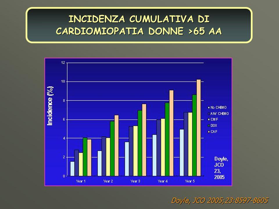 INCIDENZA CUMULATIVA DI CARDIOMIOPATIA DONNE >65 AA