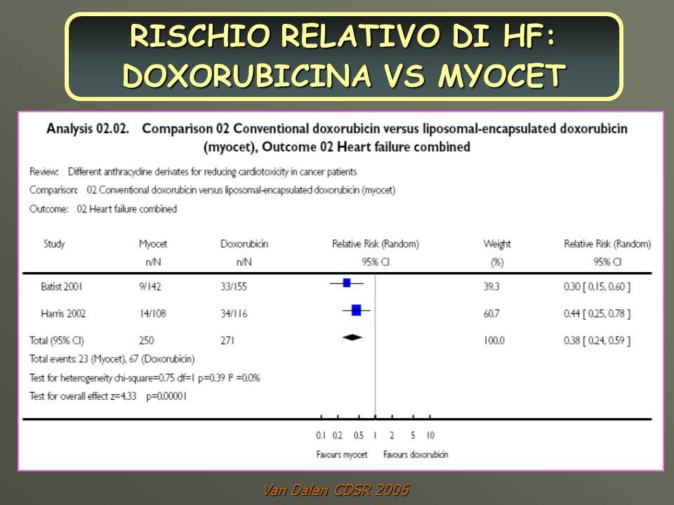 RISCHIO RELATIVO DI HF: DOXORUBICINA VS MYOCET