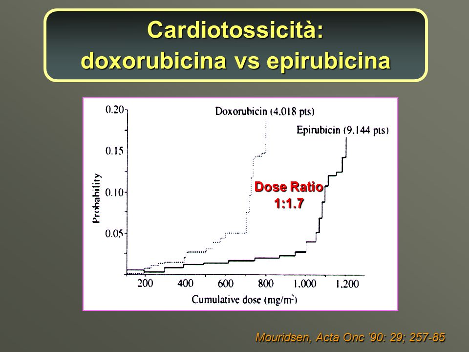 Cardiotossicità: doxorubicina vs epirubicina