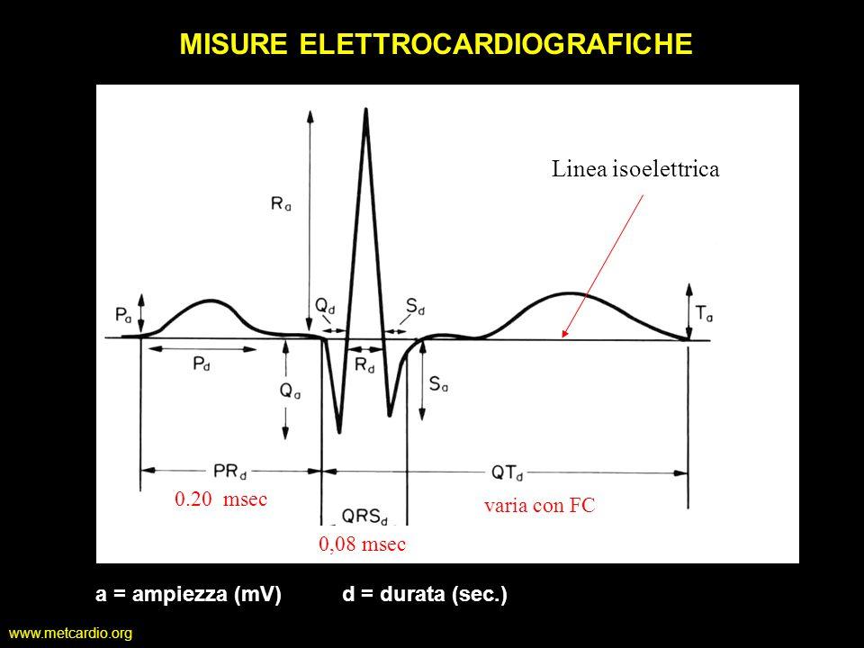 a = ampiezza (mV) d = durata (sec.)