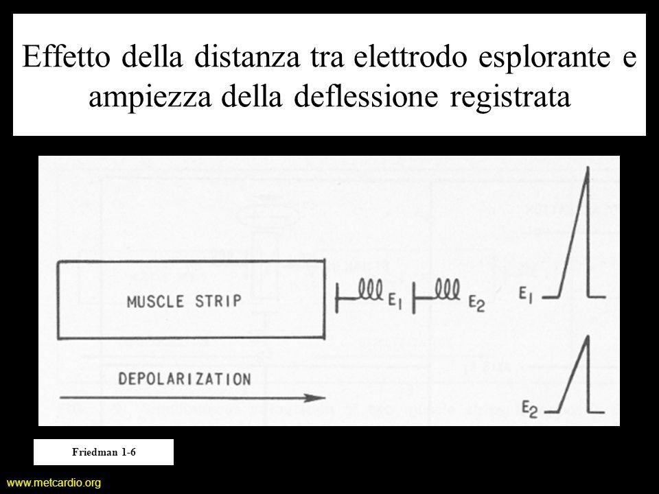 Effetto della distanza tra elettrodo esplorante e ampiezza della deflessione registrata
