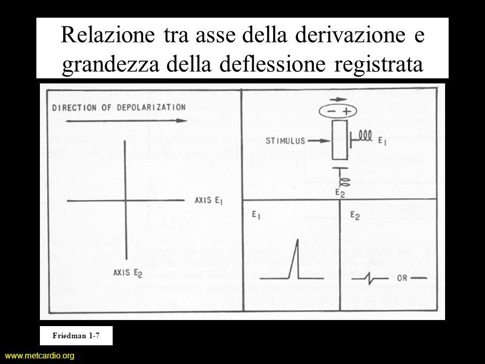 Relazione tra asse della derivazione e grandezza della deflessione registrata