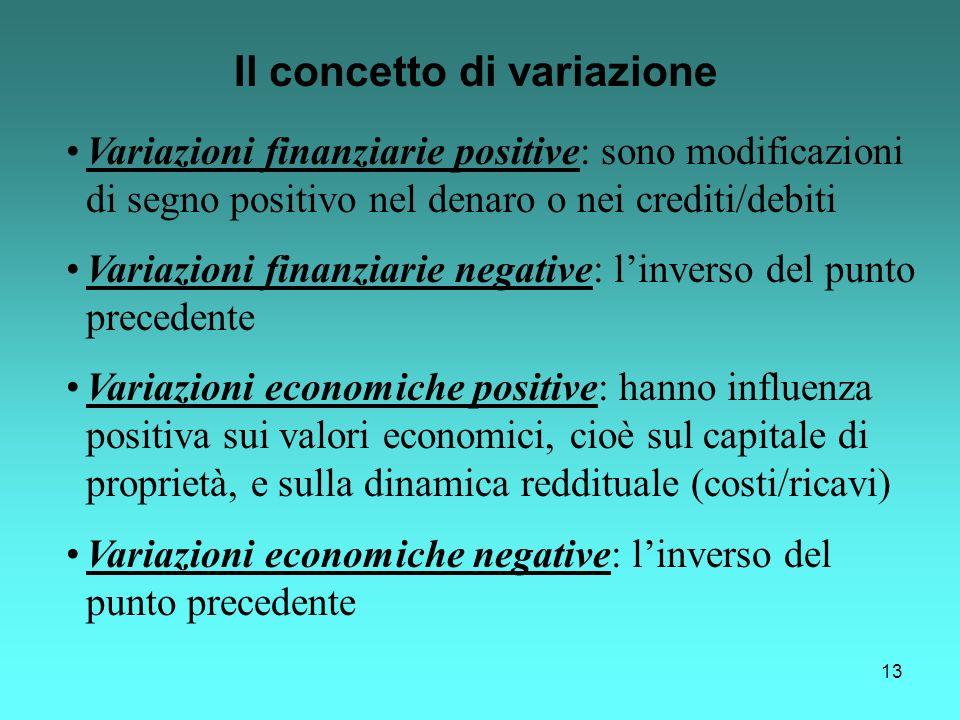 Il concetto di variazione