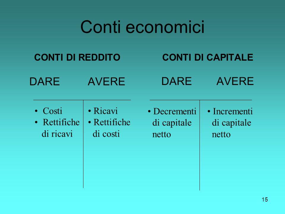 Conti economici DARE AVERE DARE AVERE CONTI DI REDDITO