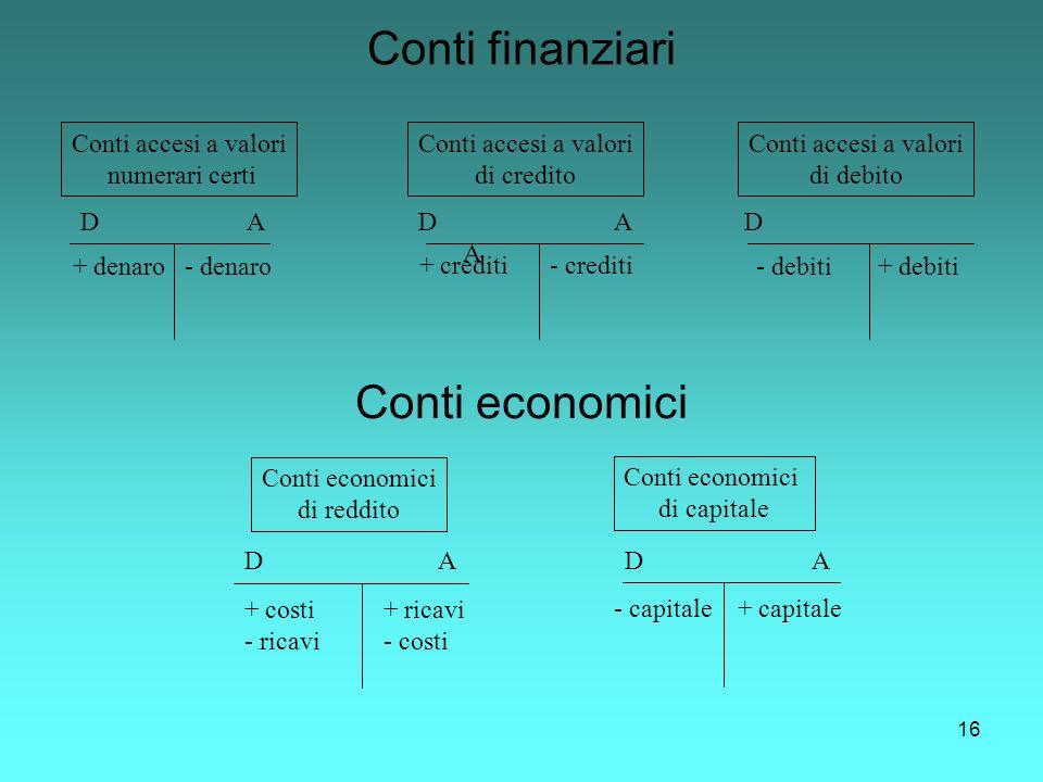 Conti finanziari Conti economici Conti accesi a valori numerari certi