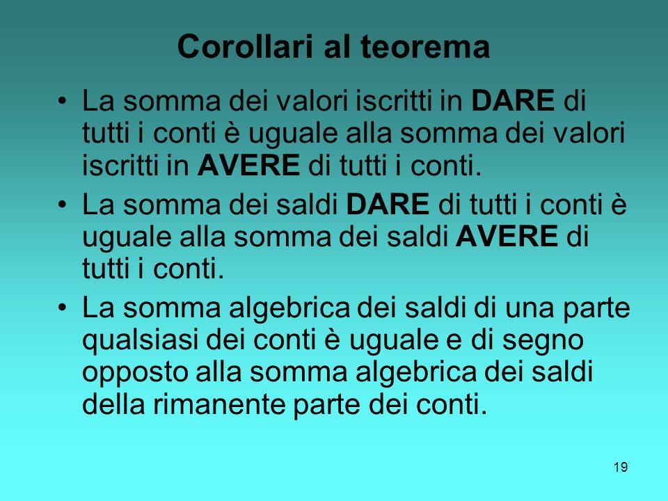 Corollari al teorema La somma dei valori iscritti in DARE di tutti i conti è uguale alla somma dei valori iscritti in AVERE di tutti i conti.