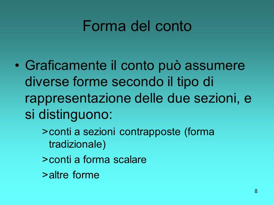 Forma del conto Graficamente il conto può assumere diverse forme secondo il tipo di rappresentazione delle due sezioni, e si distinguono: