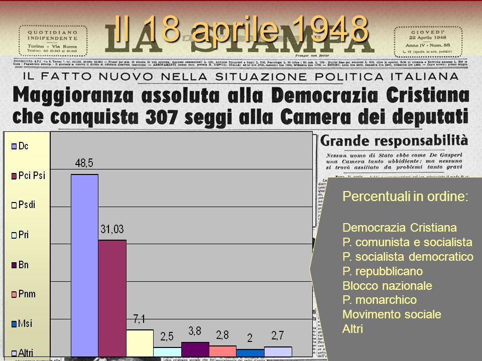Il 18 aprile 1948 Percentuali in ordine: Democrazia Cristiana
