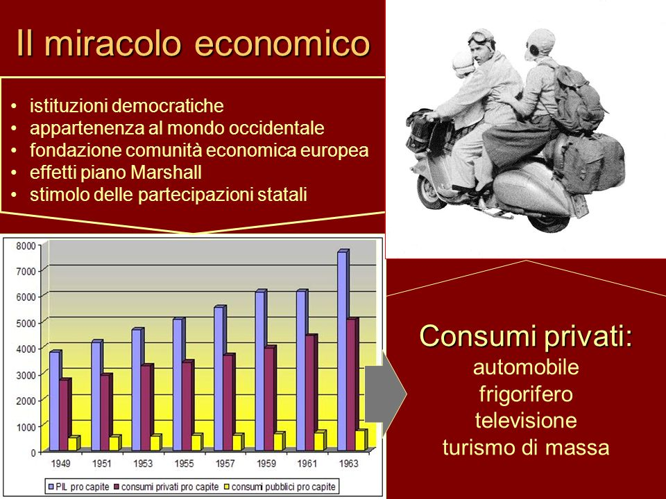 Il miracolo economico Consumi privati: automobile frigorifero