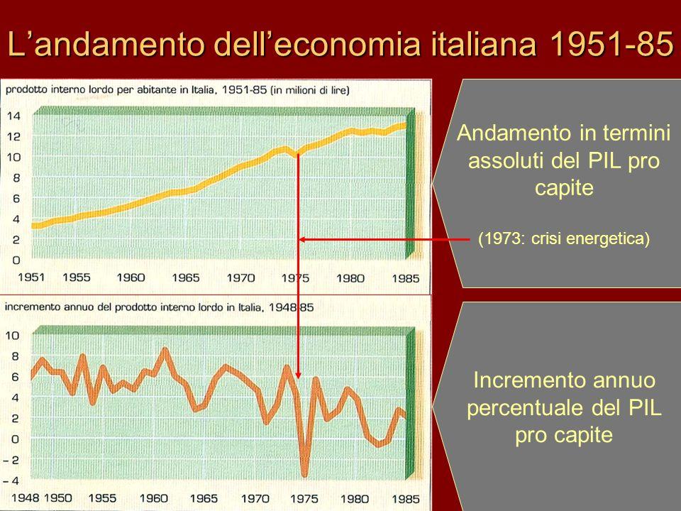L'andamento dell'economia italiana 1951-85