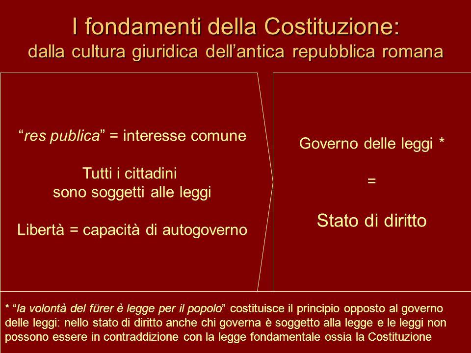 I fondamenti della Costituzione: dalla cultura giuridica dell'antica repubblica romana