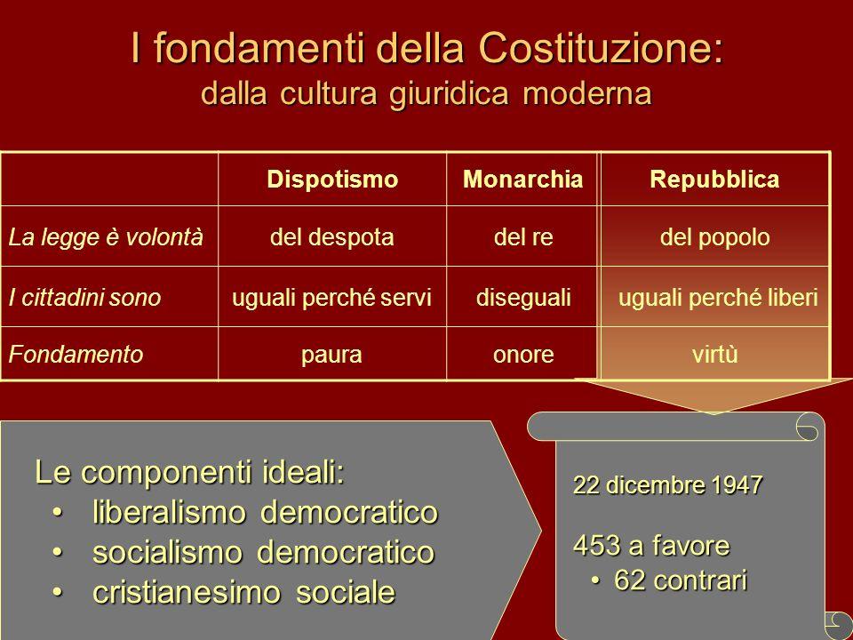 I fondamenti della Costituzione: dalla cultura giuridica moderna