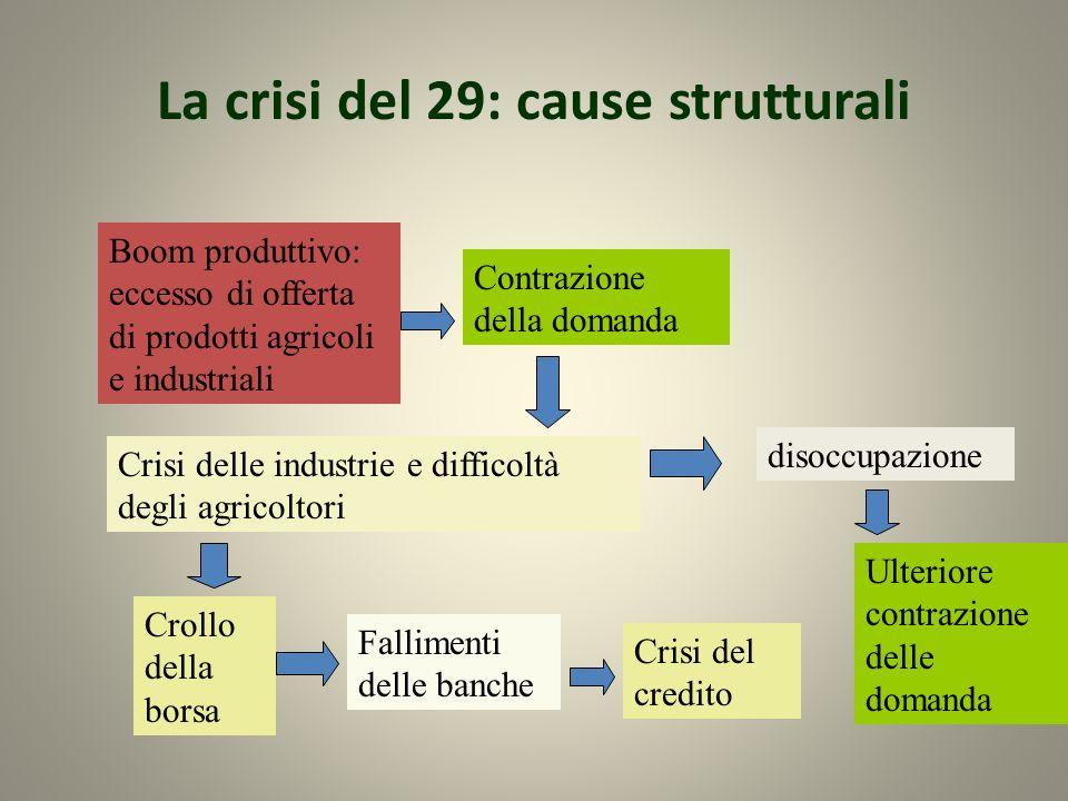 La crisi del 29: cause strutturali