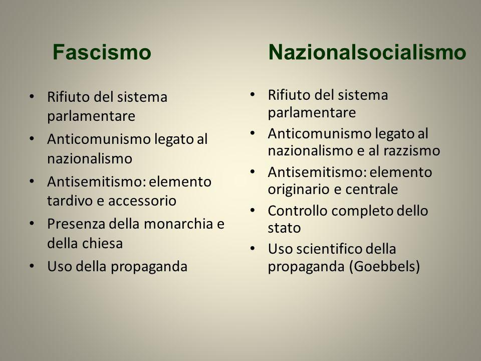 Fascismo Nazionalsocialismo Rifiuto del sistema parlamentare