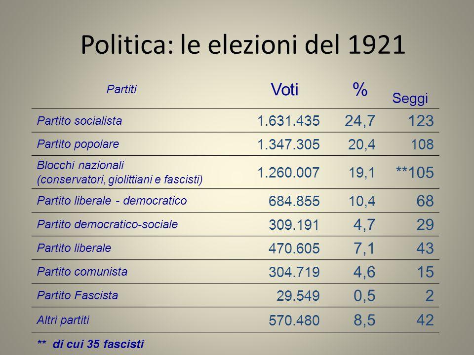 Politica: le elezioni del 1921