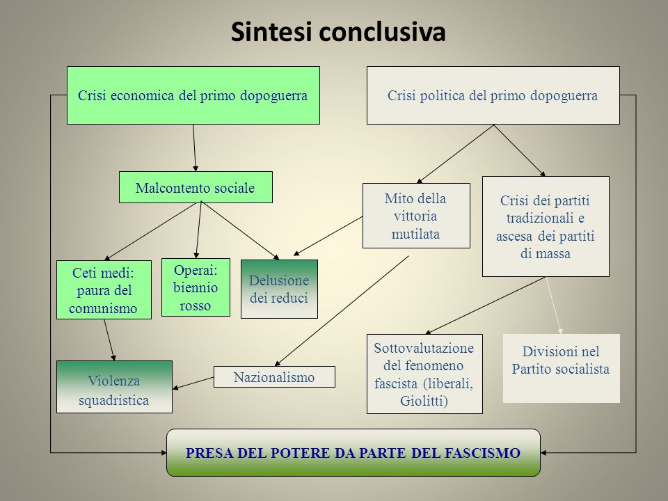 PRESA DEL POTERE DA PARTE DEL FASCISMO