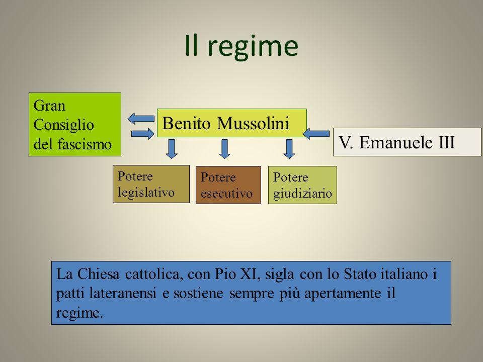 Il regime Benito Mussolini V. Emanuele III Gran Consiglio del fascismo