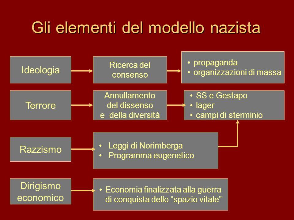 Gli elementi del modello nazista